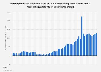 Nettoergebnis von Adobe Systems weltweit nach Quartalen bis Q2 2018