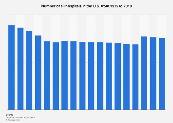 Number of all hospitals in the U.S. 1975-2016