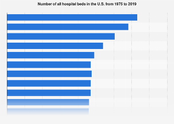 Number of all hospital beds in the U.S. 1975-2016