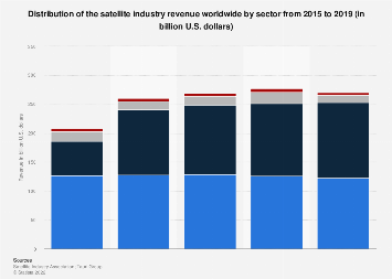 Global satellite industry revenue 2015-2017, by sector