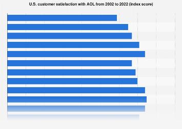 ACSI - U.S. customer satisfaction with AOL 2002-2018