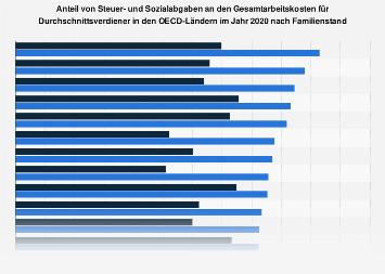 Steuer- und Sozialabgaben in den OECD-Staaten nach Familienstand 2016