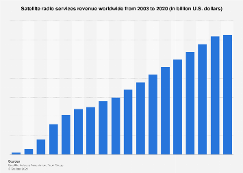 Satellite radio services revenue worldwide 2003-2018