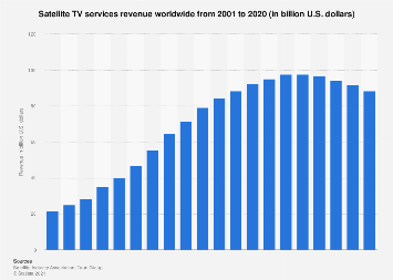Satellite TV services revenue worldwide 2001-2018