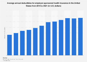 Average annual cost of health insurance deductibles in the U.S. 2010-2017