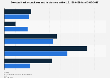 Selected health conditions and risk factors 1988-2016