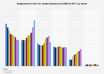 Employment in the U.S. media industry 2009-2015, by sector