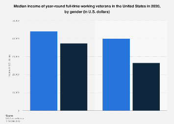 Median income of U.S. veterans 2017, by gender
