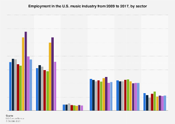 Employment in the U.S. music industry 2009-2016, by sector