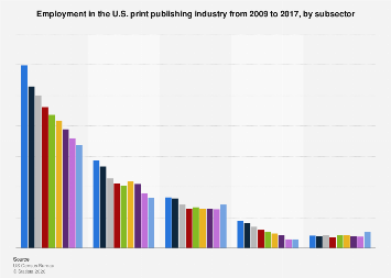 Employment in the U.S. print publishing industry 2009-2016, by subsector