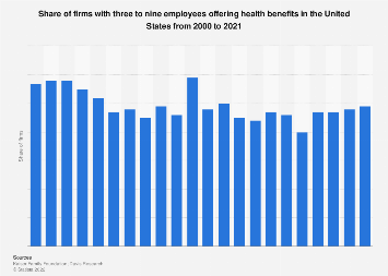 Share of U.S. firms offering health benefits (firm size of 3 to 9 workers) 2000-2017