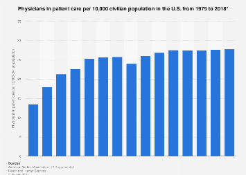 Physicians in patient care in the U.S. 1975-2013 by age