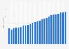 Umsatz von Sky Deutschland bis zum 2. Quartal 2015