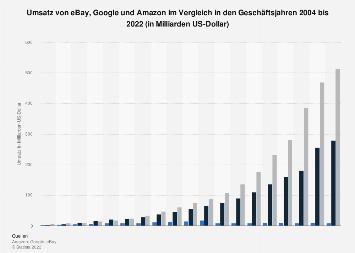 Umsatz von eBay, Google, Amazon im Vergleich bis 2018