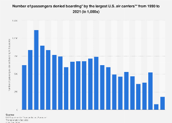 Passengers denied boarding by the largest U.S. air carriers 1990-2017