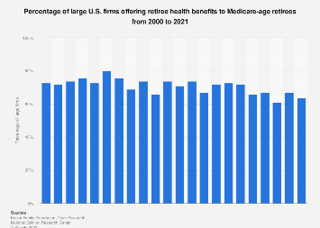 Large U.S. firms offering retiree health benefits to Medicare-age retirees 2000-2017