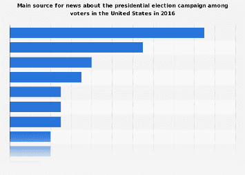 Main sources for U.S. election campaign news in 2016