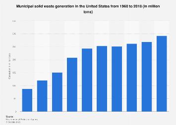 U.S. municipal solid waste generation 1960-2014