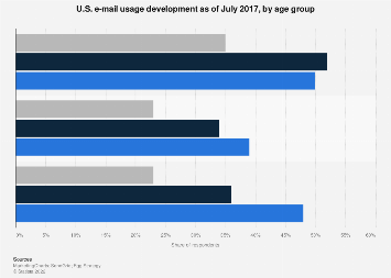 U.S. e-mail usage growth in 2017