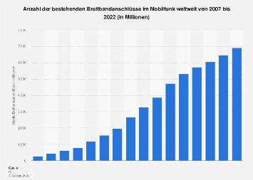 Anzahl der mobilen Breitbandanschlüsse weltweit bis 2017