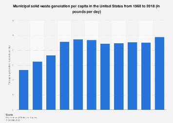 U.S. municipal solid waste: per capita generation 1960-2015