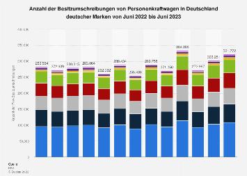 Gebrauchtwagenmarkt Deutschland - Nachfrage nach deutschen Marken 2018