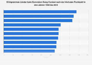 Teilnehmer mit der höchsten Punktzahl beim Eurovision Song Contest bis 2016