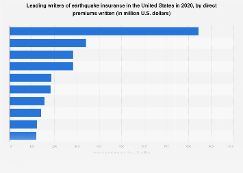 Leading writers of U.S. earthquake insurance in 2016, by direct premiums written