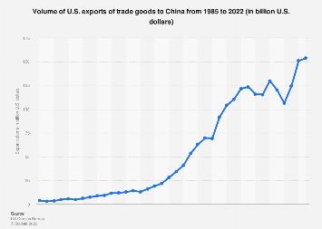 China - U.S. exports 1985-2017