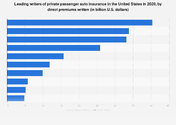 Leading writers of private passenger auto insurance in the U.S. 2016, by premiums