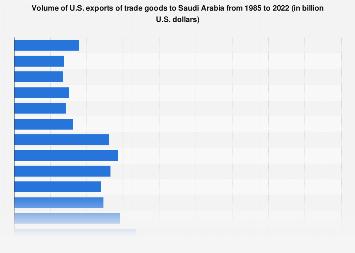 U S Exports Of Trade Goods To Saudi Arabia 1985 2017 Statistic