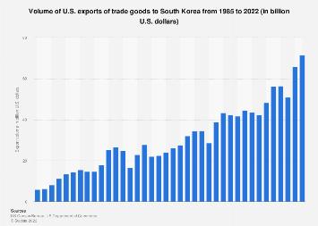 South Korea - U.S. exports 1985-2017