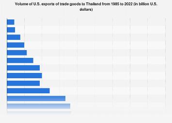 Thailand - U.S. exports 1985-2017
