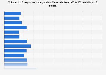 Venezuela - U.S. exports 1985-2018