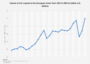 EU - U.S. exports 1997-2017