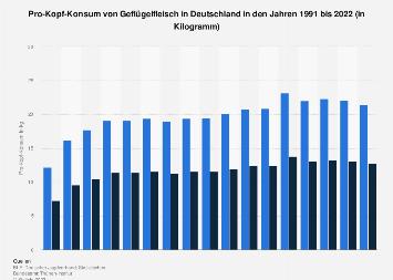 Pro-Kopf-Konsum von Geflügelfleisch in Deutschland bis 2018