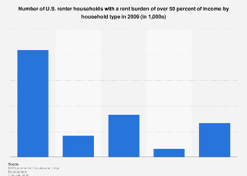 Number of U.S. renter households with high rent burden