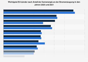 EU-28 - Wichtigste Länder nach Anteil des Atomstroms 2017