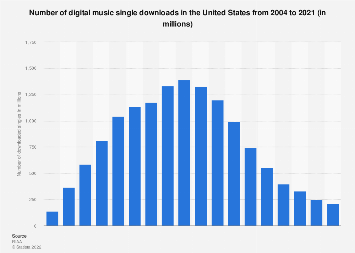 Number of digital music single downloads in the U.S. from 2004 to 2018
