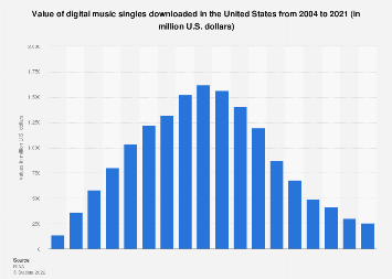Value of digital music singles downloaded in the U.S. from 2004 to 2017