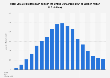 Retail value of digital album sales in the United States from 2004 to 2018