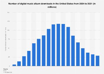 Number of digital music album downloads in the United States from 2004 to 2017