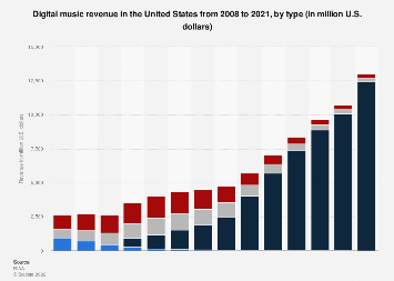 Digital music revenue in the U.S. from 2008 to 2018, by type