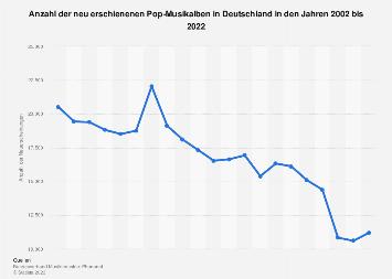 Neuerscheinungen von Pop-Tonträgern in Deutschland bis 2018