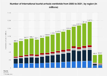 Number of international tourist arrivals worldwide 2005-2017, by region