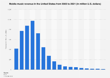 Mobile music revenue in the U.S. from 2005 to 2017