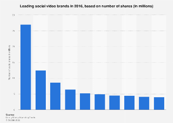 Most-shared social video brands 2016