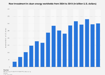 Worldwide investment in clean energy 2004-2017