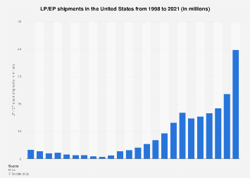 LP/EP shipments in the U.S. 1998-2017