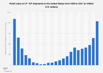 Retail value of LP / EP shipments in the U.S. from 1999 to 2017